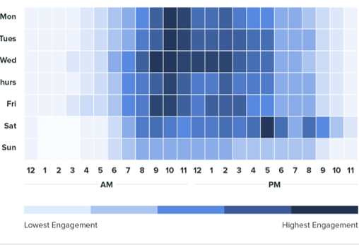 Raise your social media game - best times to post on Twitter, Facebook, LinkedIn and Instagram