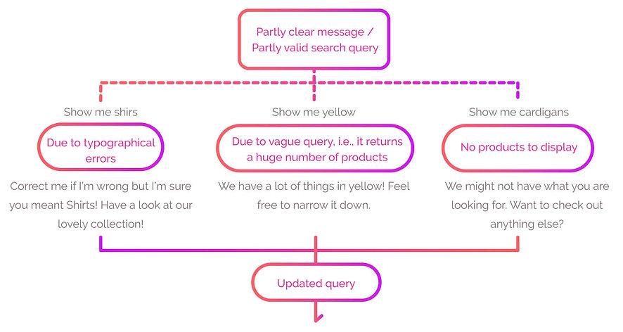 conversation-flow-3.jpg