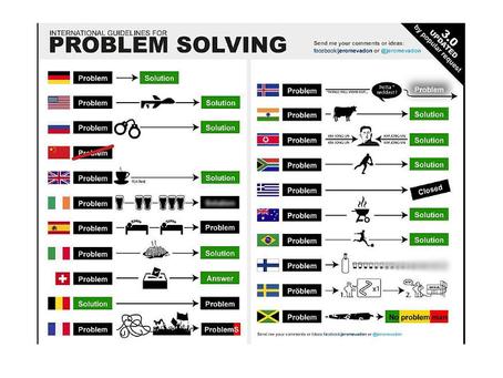 Internationale Richtlinien zum Lösen von Problemen