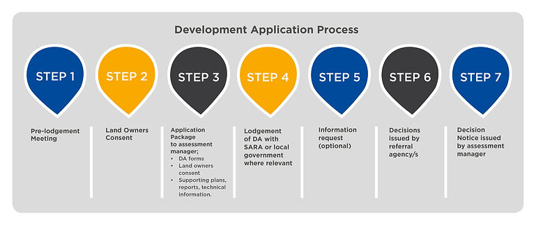 Development-Application-Process.jpg