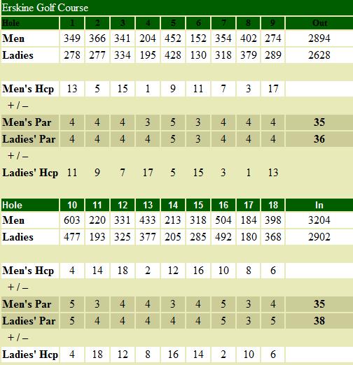 southbend-golf-scorecard.png