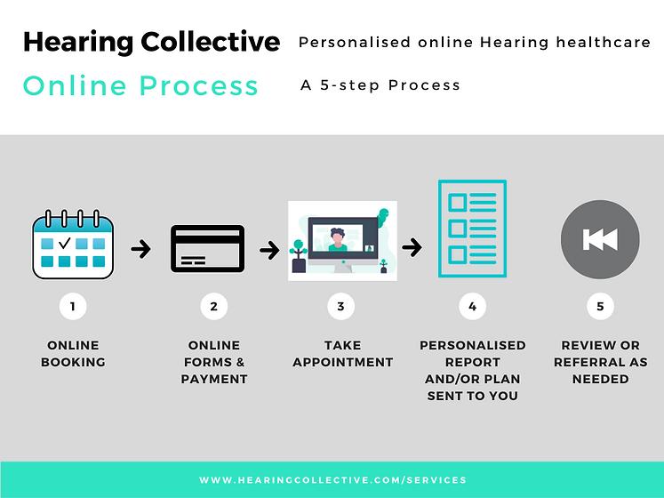 HC online process.png
