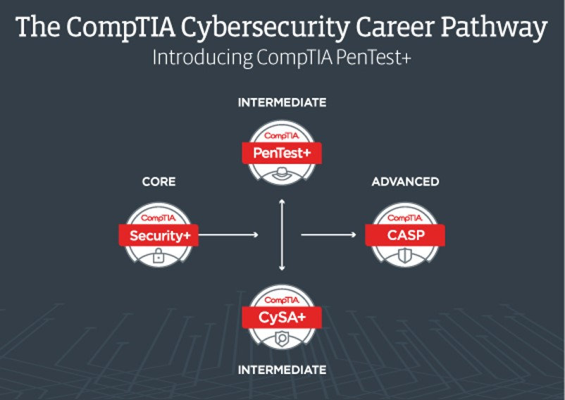 CompTIA cyber security.jpg