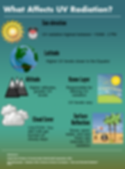 Factors that affect UV radiation levels (infographic)