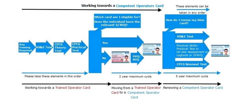 Competent Operators Card - AMTrainingHebrides