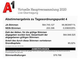 Dividendenerhöhung von 9,5% auf 153 Mio. Euro ist ein Schlag ins Gesicht für alle A1-Mitarbeiter!