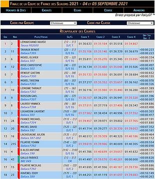 Résultats Finale Slaloms 2021.JPG