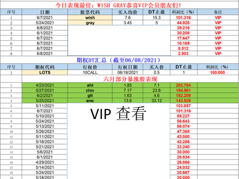小花猫每日股市部分汇总(截至06/08/2021)