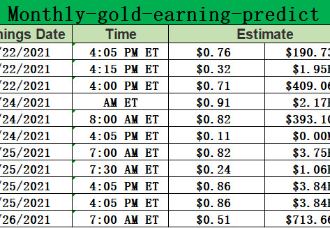 Monthly-gold-earning for 0222-02262021