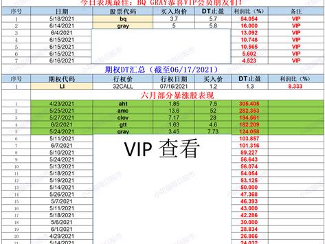 小花猫每日股市部分汇总(截至06/17/2021)