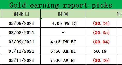 Gold-earning-report-picks for 03-08-2021