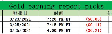 Gold-earning-report-picks for 03-22-2021