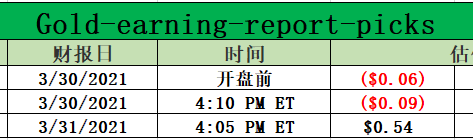 Gold-earning-report-picks for 03-29-2021