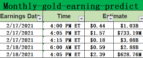 Monthly-gold-earning for 0216-02192021