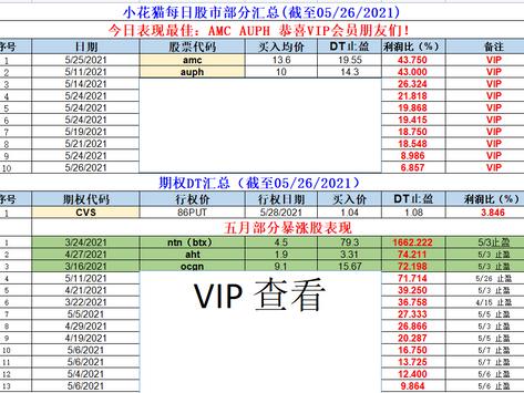 小花猫每日股市部分汇总(截至05/26/2021)