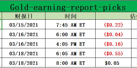 Gold-earning-report-picks for 03-15-2021