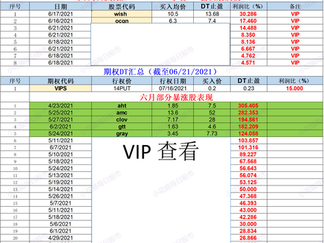 小花猫每日股市部分汇总(截至06/21/2021)