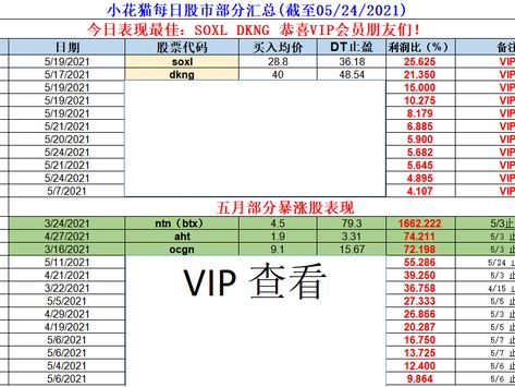 小花猫每日股市部分汇总(截至05/24/2021)