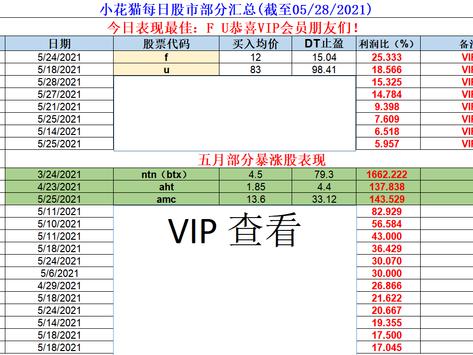 小花猫每日股市部分汇总(截至05/28/2021)