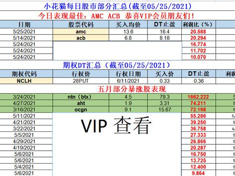 小花猫每日股市部分汇总(截至05/25/2021)