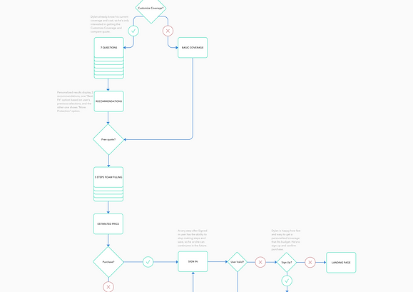 KAUS User Flow