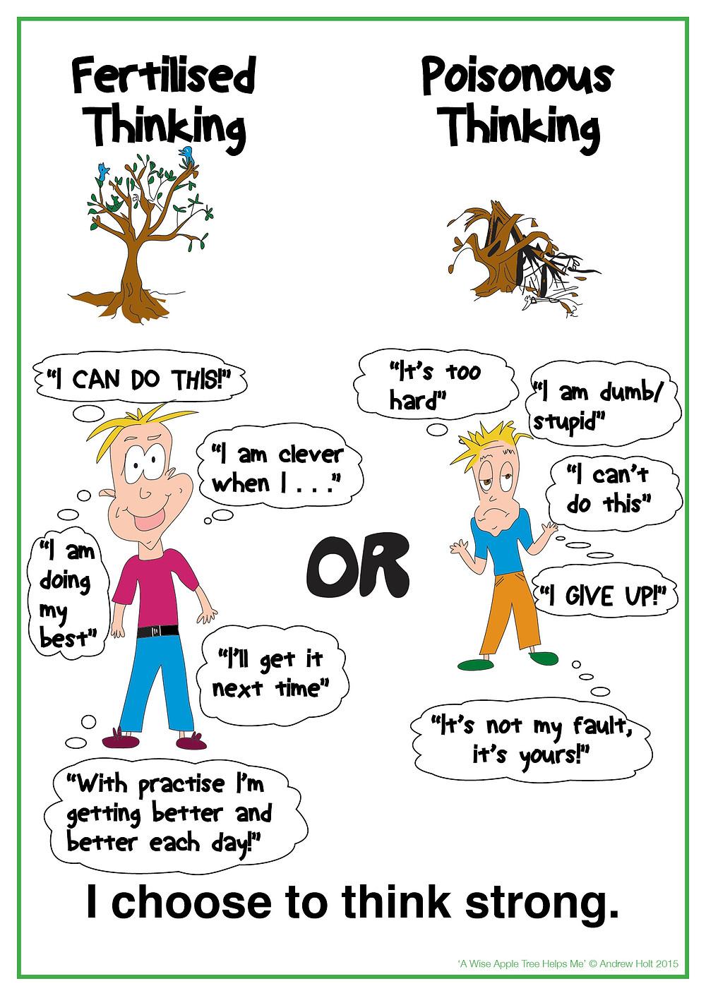 Self- Talk - Fertiliser and Poison Thinking