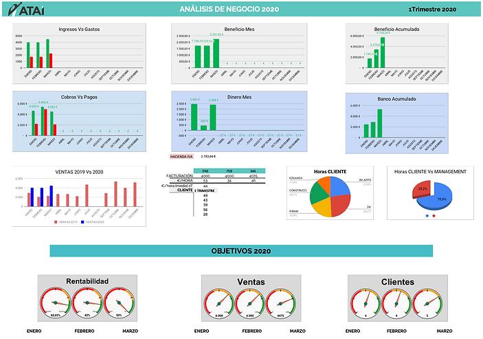 Dashboard. plan estratégico atai gestion