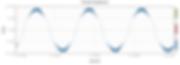Harmonic Mitigating Transformer _Figure1