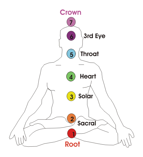 Chakras: A Doorway to Better Health