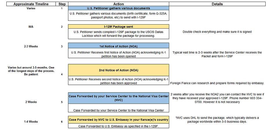 Fiance Visa Timeline K1 Fiance Visa Estados Unidos Fiance Visa