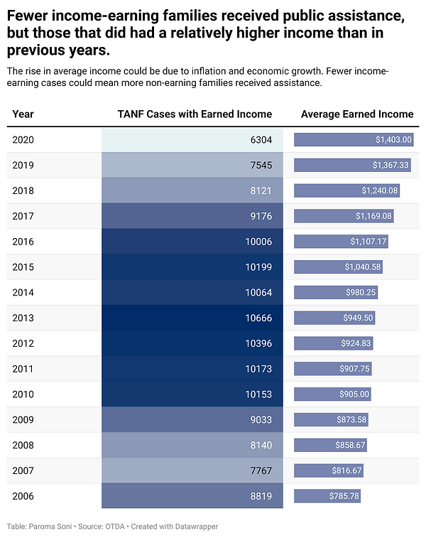 earned income table.png