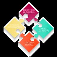 Evita que os elementos dos outros projetos sejam alterados ou tenham sua eficiência comprometida.