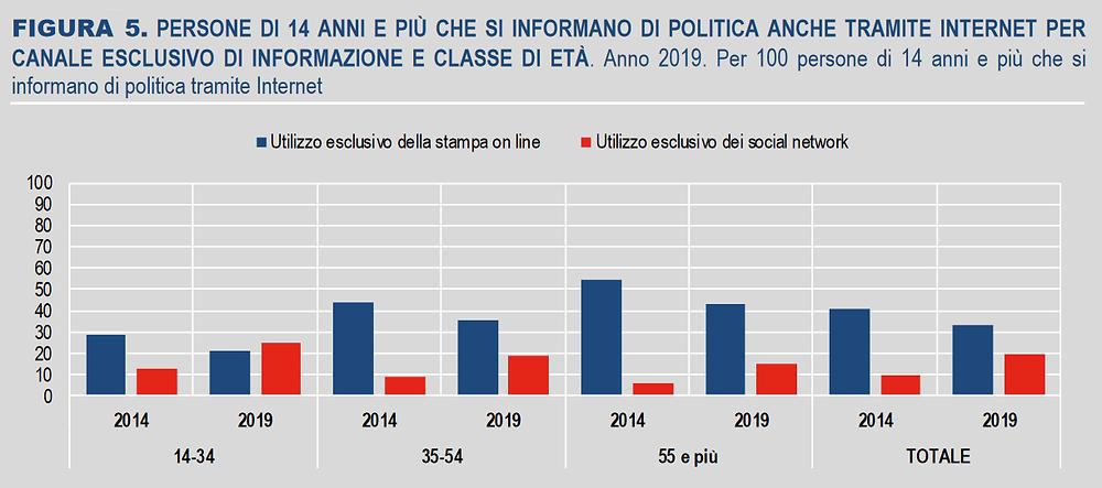 Partecipazione politica, ISTAT, esclusività di internet come fonte di informazione