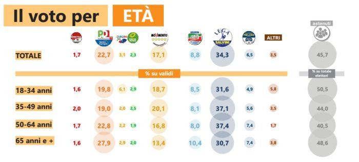 voto per età, elezioni europee, analisi