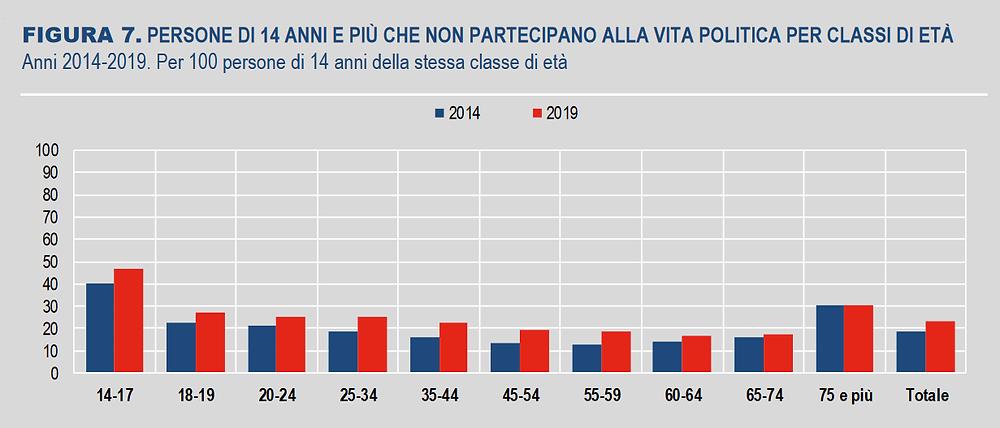 Allontanamento dalla politica, ISTAT