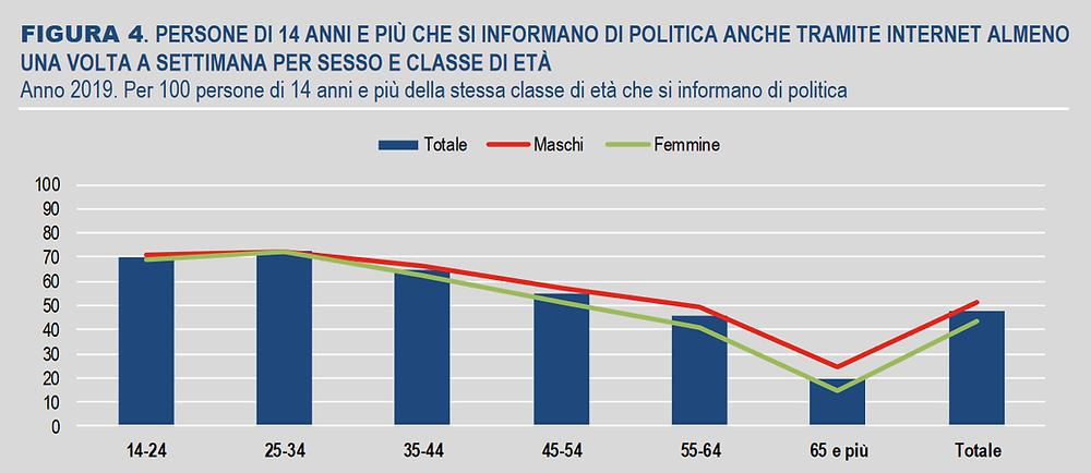 Interesse per la politica per fasce d'età, ISTAT