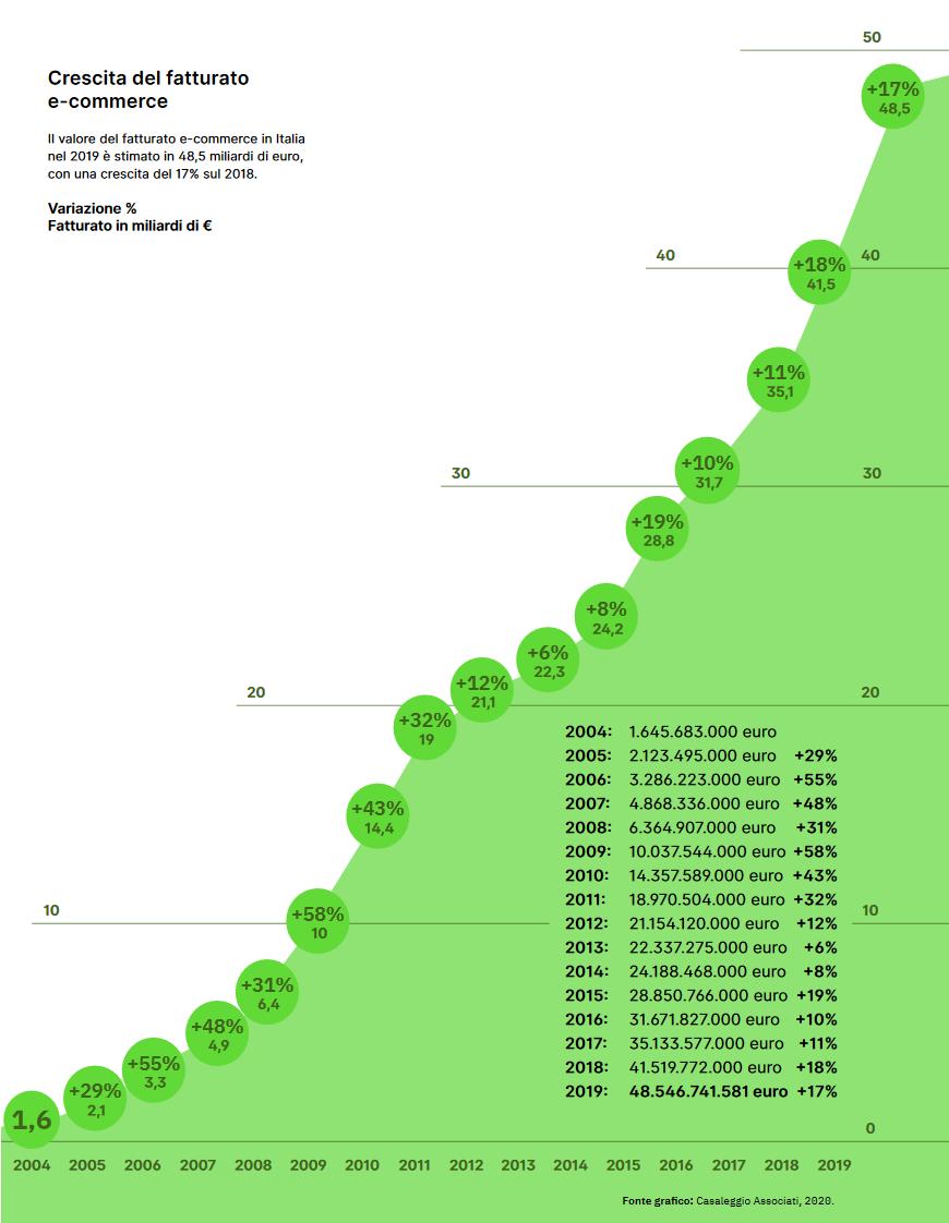 e-commerce, ecommerce, marketing, crescita, trend, fatturato, Italia