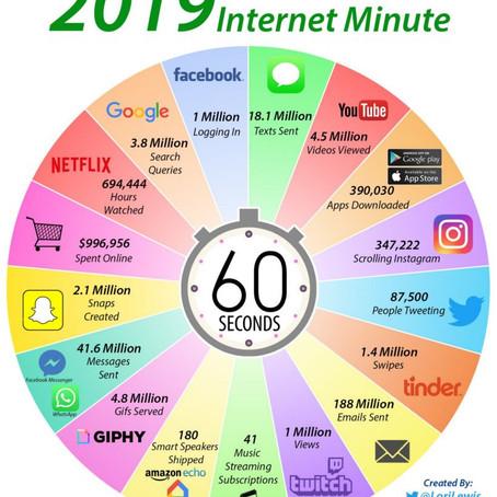 Cosa accade in un minuto su internet nel 2019