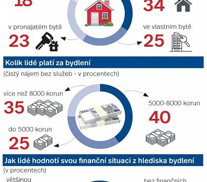 Vlastní bydlení je prvním krokem k rodině. Ve svém žijí dvě třetiny Čechů