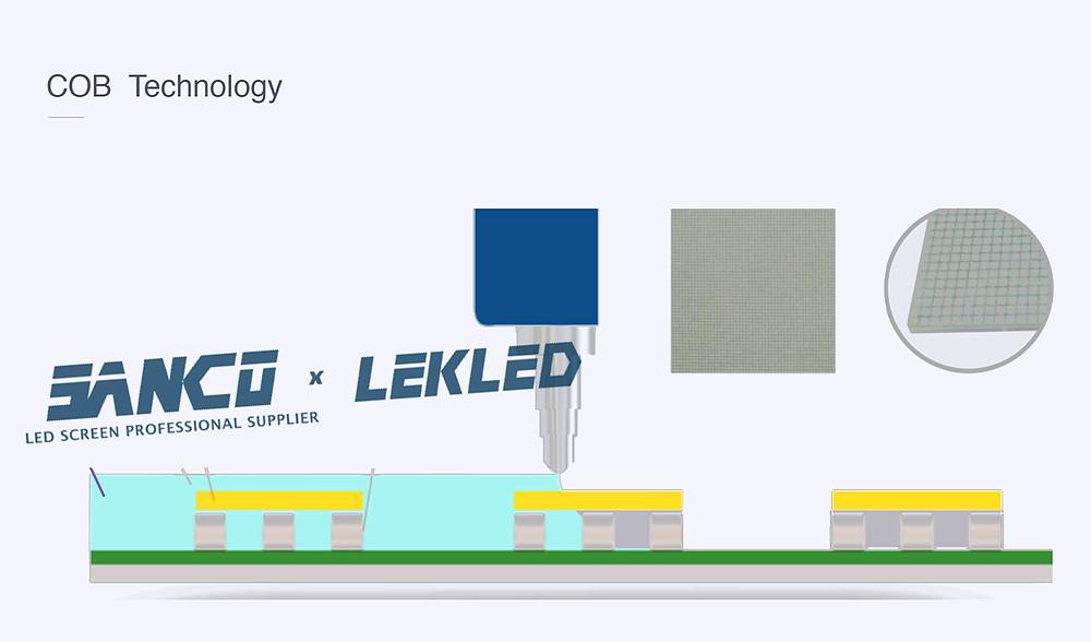COB Technology and COB LED Module