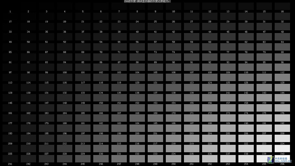 la escala de grises y el brillo de la pantalla LED