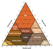 soil texture triangle colour.jpg