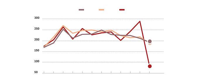 Ações trabalhistas caem mais de 50% após reforma