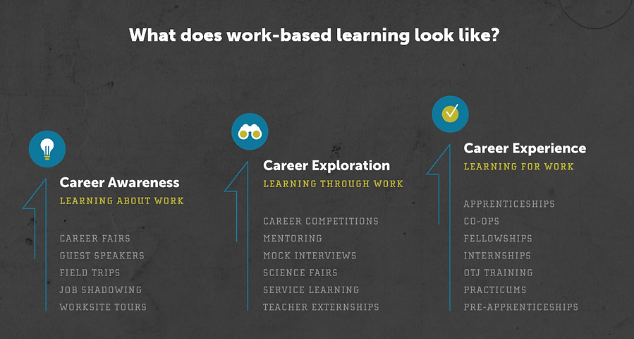 work based learning continuum.PNG