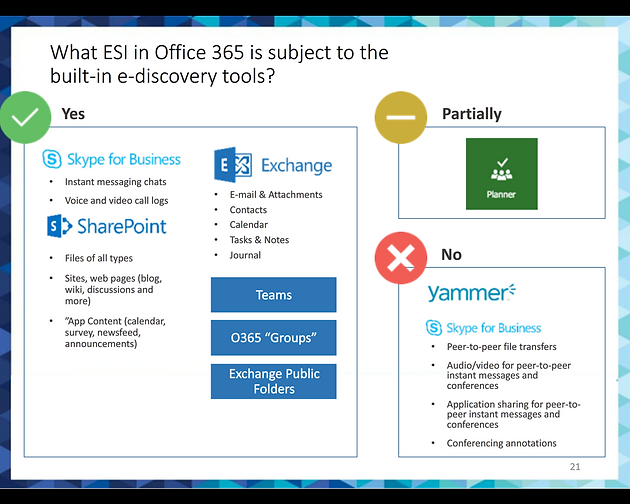 Office 365 E-Discovery Stats   Litigation Support Tip of the