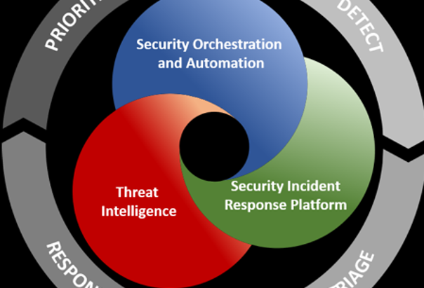 Security Orchestration, Automation and Response (SOAR)