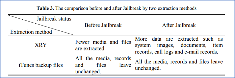 Does jailbreaking alter digital evidence?