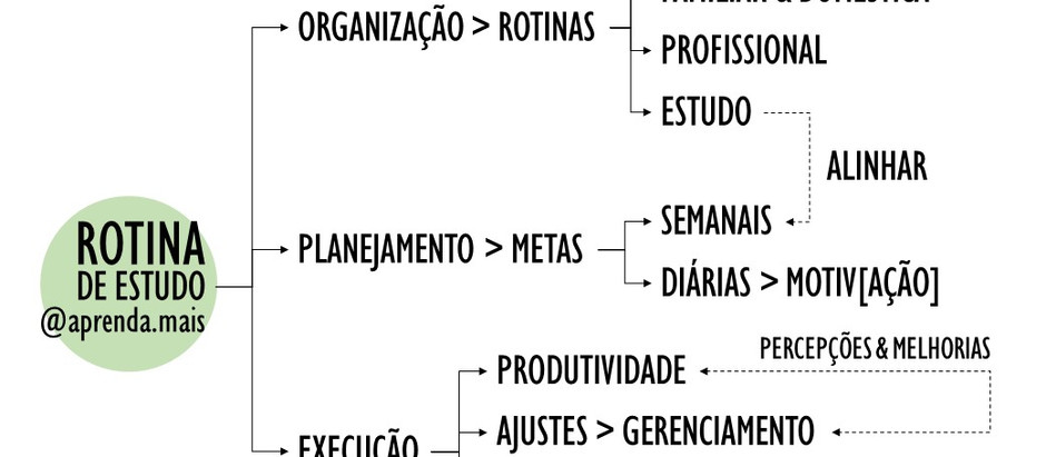 Organização e planejamento para estudantes