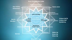 Die essenzielle Lehre der Weltspiritualität nach Dr. Marc Gafni - Teil 2