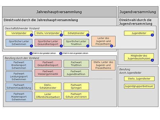 Vorstandsstruktur_2012_2.jpg